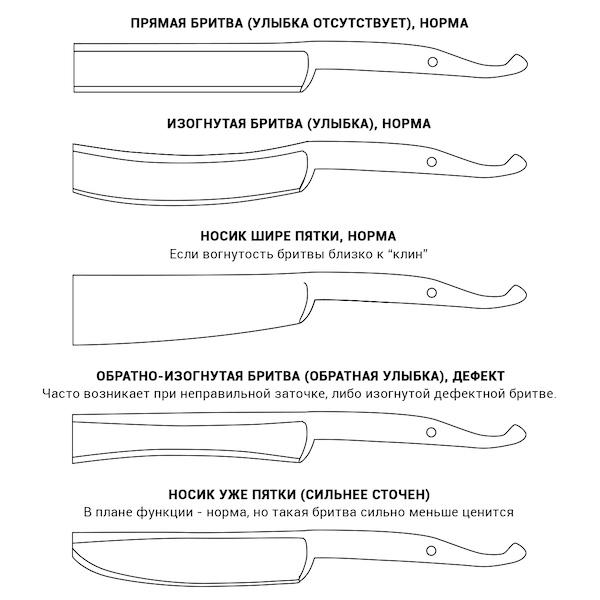 Качественные бритвы бывают следующих форм. Подбираем опасную бритву в статье